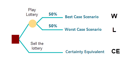 certainty-equivalent