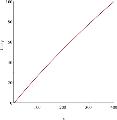 bernoulli-utility-function-plot-more-wealth