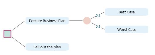 decision-tree-created