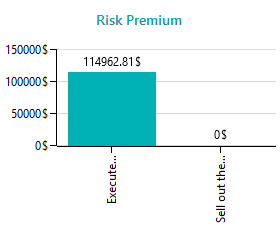calculated-risk-premium