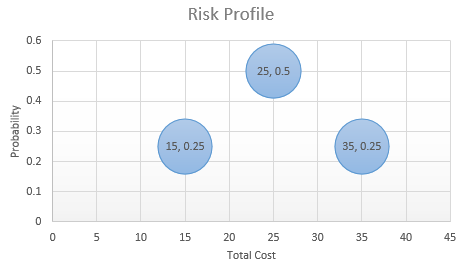 simple-risk-profile-chart