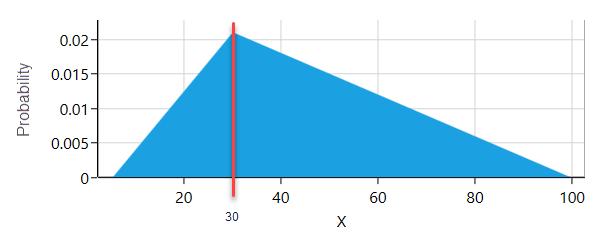 triangular-distribution-example