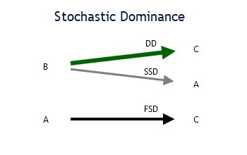 stochastic-dominance-example