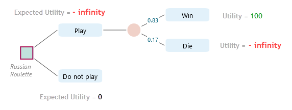 decision-tree-playing-russian-roulette