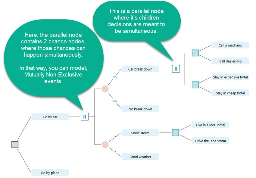 decision tree parallel node